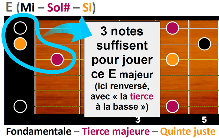 3 notes suffisent pour créer un accord