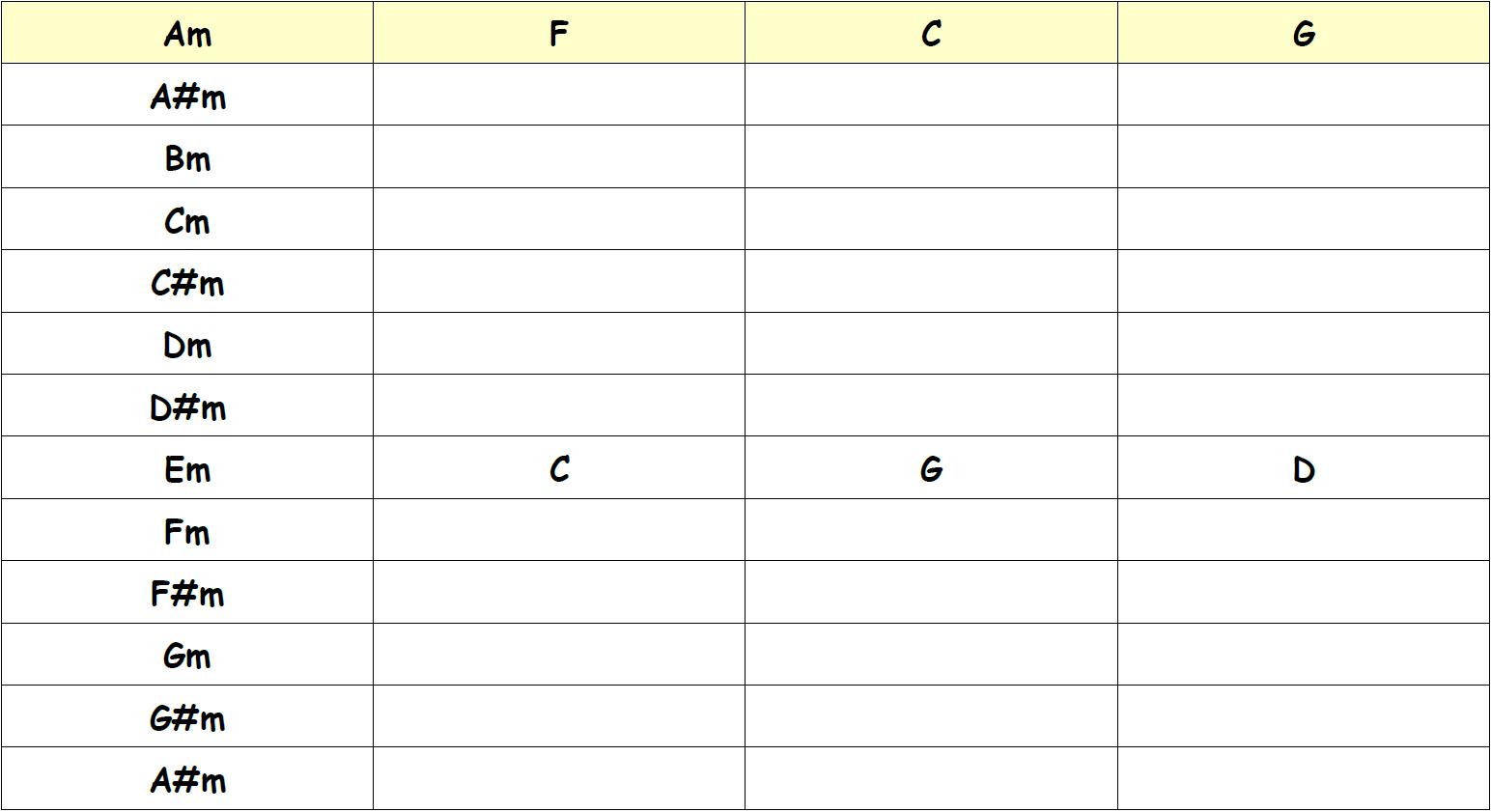 Exercice de transposition d'une grille d'accords