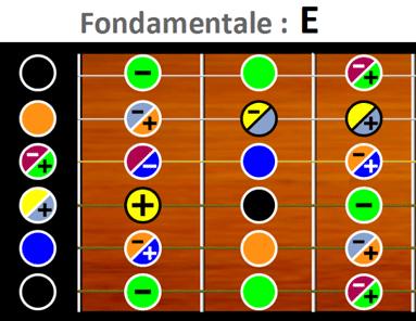 Extrait matrice E