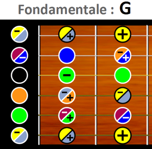 Extrait matrice G