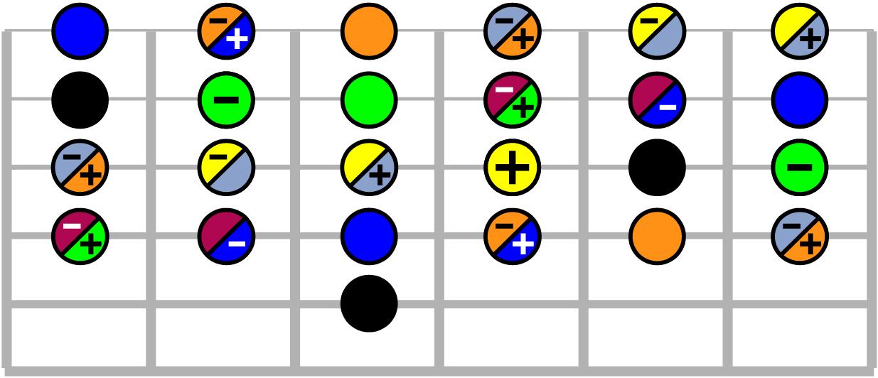Accords de guitare - fondamentale La