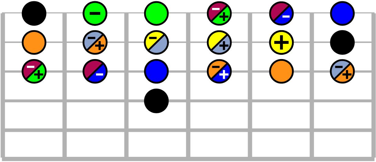 Accords de guitare - fondamentale Ré