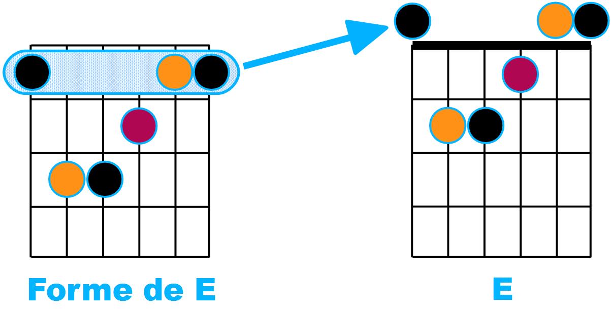 Forme de E et E joué en haut de manche
