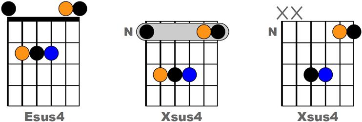 Accords basés sur la forme de Esus4