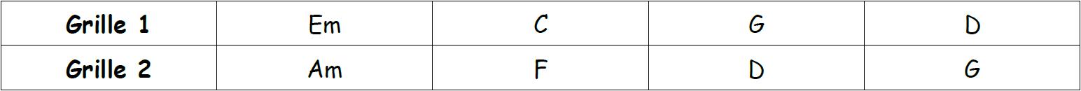 Correspondance des deux grilles d'accords