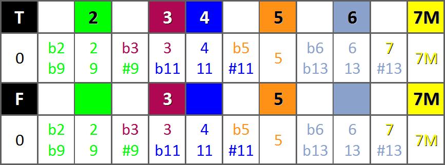 Le Super Tableau d'Harmonisation de la Gamme Majeure - Similitude lignes 1 et 2