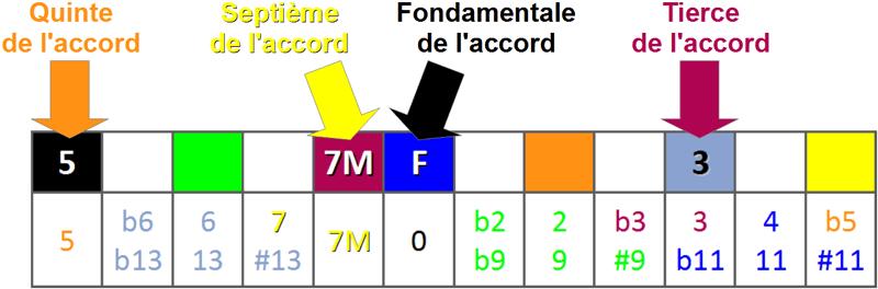 Le Super Tableau d'Harmonisation de la Gamme Majeure - degré IV - FM7