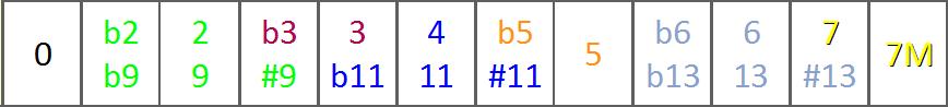 Le Super Tableau d'Harmonisation de la Gamme Majeure - ligne 1 inf