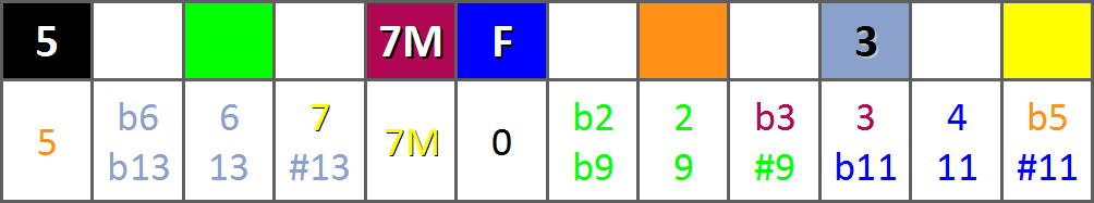 Le Super Tableau d'Harmonisation de la Gamme Majeure - Ligne degré IV