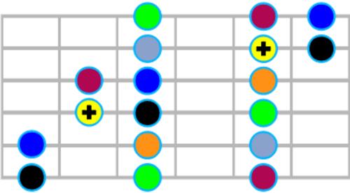 Le Super Tableau d'Harmonisation de la Gamme Majeure - Motif 1 gamme majeure