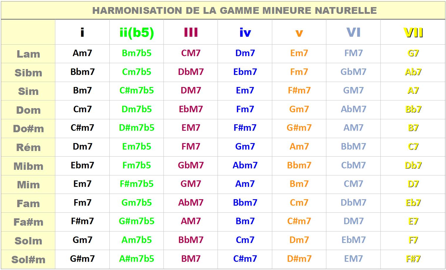 Tableau d'harmonisation de la gamme mineure naturelle