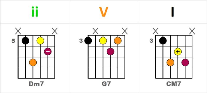 Repères pratiques pour jouer le 2-5-1 (ii-V-I) sur le manche de la guitare - Séquence Dm7-G7-CM7