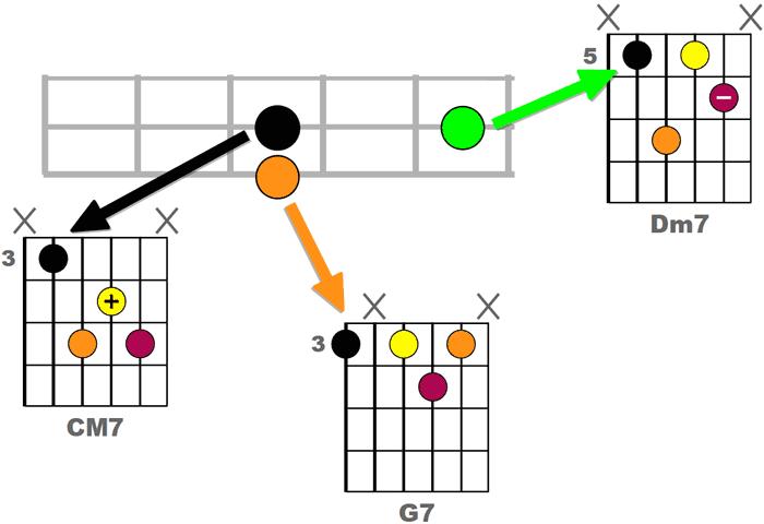 Repères pratiques pour jouer le 2-5-1 (ii-V-I) sur le manche de la guitare - Exemple 1 (diagrammes)