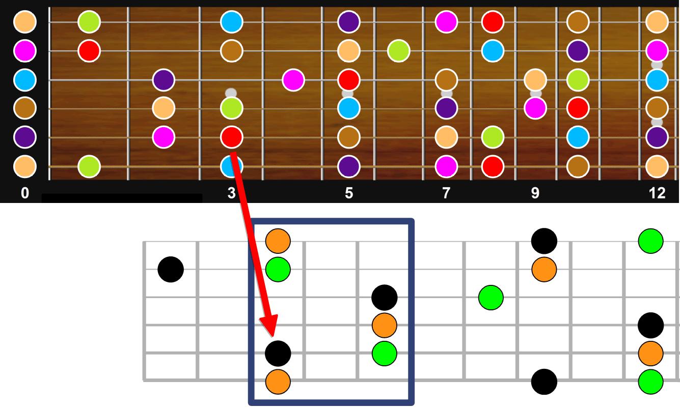 Repères pratiques pour jouer le 2-5-1 (ii-V-I) sur le manche de la guitare - Exemple 1 (variante)