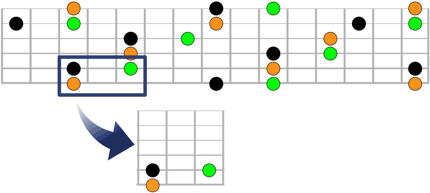 Repères pratiques pour jouer le 2-5-1 (ii-V-I) sur le manche de la guitare - Exemple 1 (intervalles)