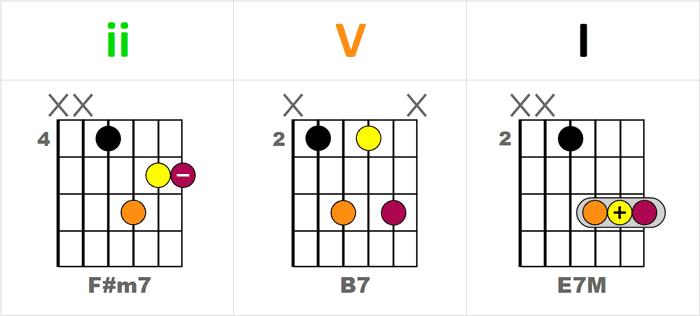 Repères pratiques pour jouer le 2-5-1 (ii-V-I) sur le manche de la guitare - Séquence F#m7-B7-EM7