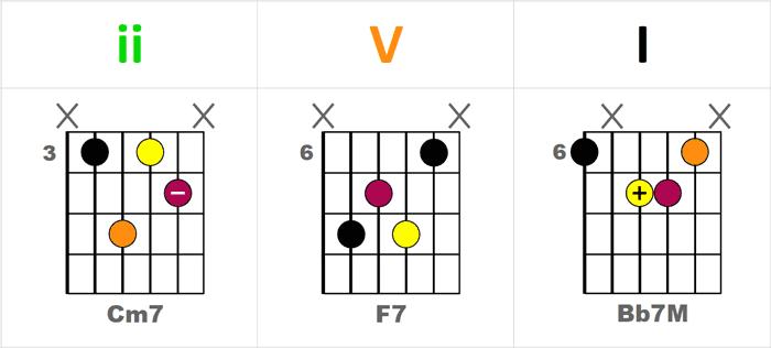 Repères pratiques pour jouer le 2-5-1 (ii-V-I) sur le manche de la guitare - Séquence Cm7-F7-BbM7