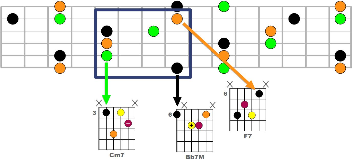 Repères pratiques pour jouer le 2-5-1 (ii-V-I) sur le manche de la guitare - Exemple 3 (zone + diagrammes)