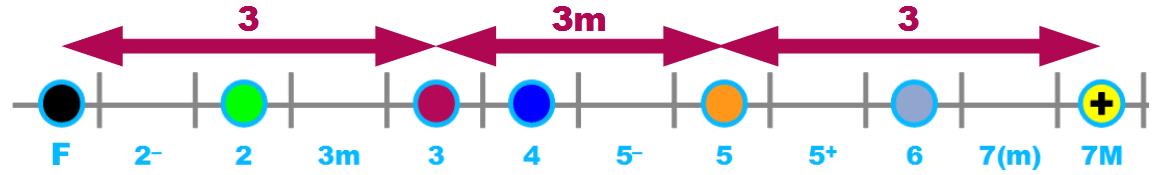 Les intervalles formant C7M