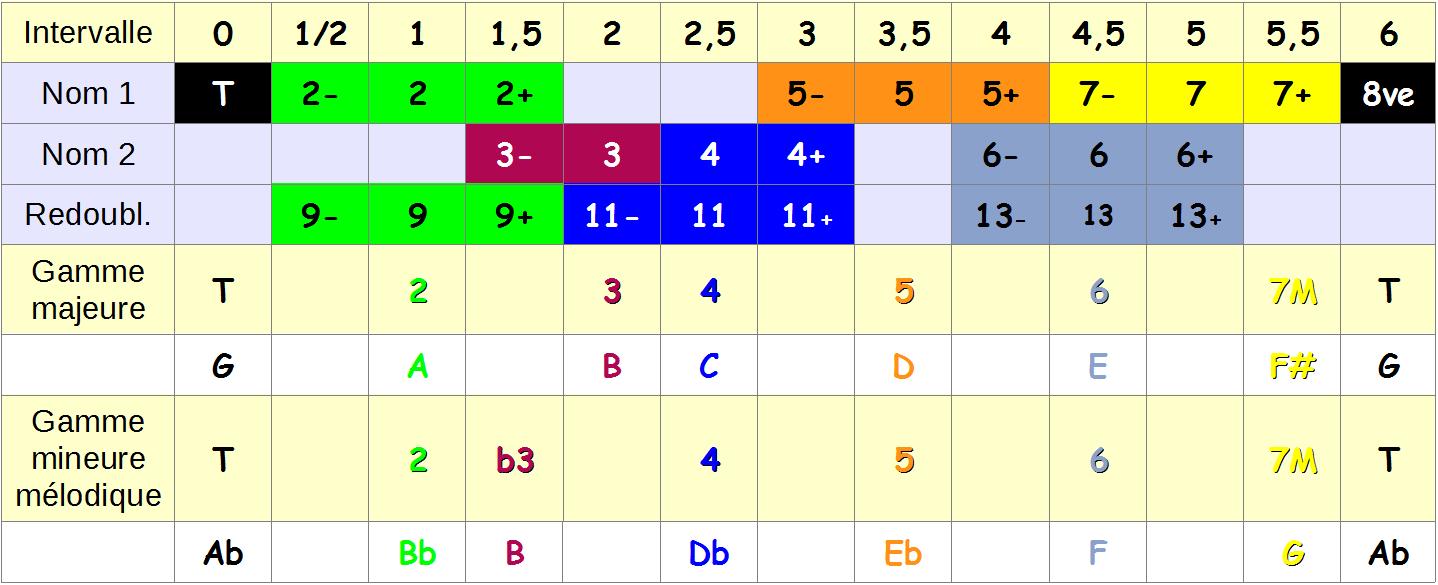 Structure des gammes G majeur et Ab mineur mélodique
