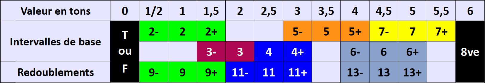 Tableau des intervalles en couleurs relatives
