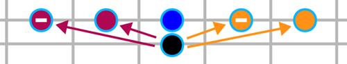 Intervalles entre deux cordes adjacentes sur le manche de la guitare (sauf entre Sol et Si)