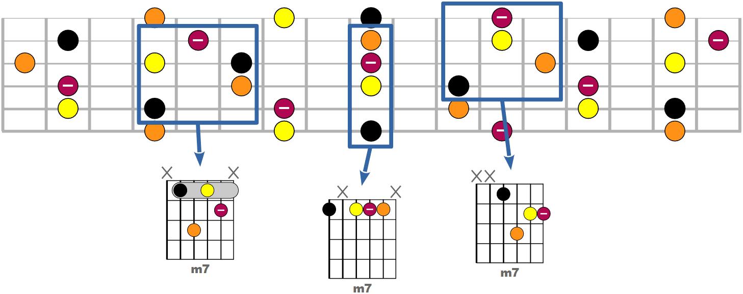 Tous les accords m7 possibles à la guitare
