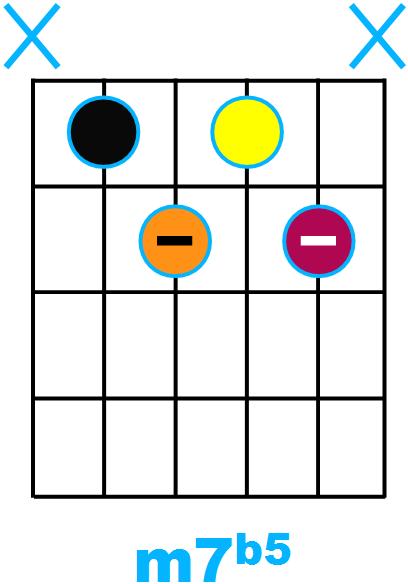 Forme d'accord m7b5 avec fondamentale sur la corde de La (forme de A)