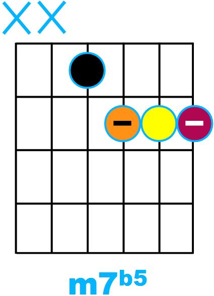 Forme d'accord m7b5 avec fondamentale sur la corde de Ré (forme de D)