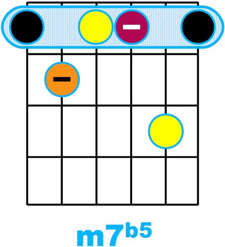 Forme d'accord m7b5 avec fondamentale sur la corde de Mi (forme de E)