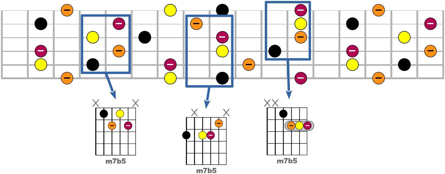 Tous les accords m7b5 possibles à la guitare
