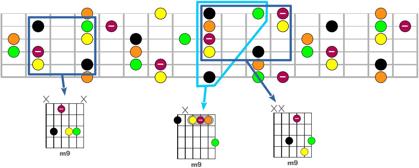 Tous les accords m9 possibles à la guitare
