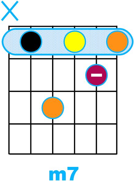 Forme d'accord septième mineure avec fondamentale sur la corde de La (forme de A)