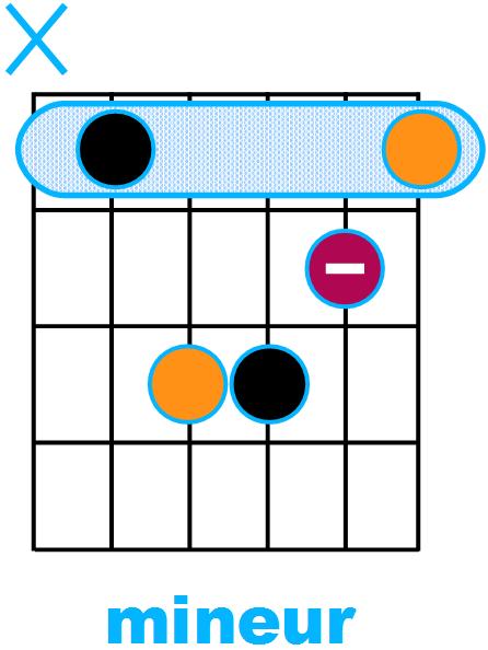 Forme d'accord mineur avec fondamentale sur la corde de La (forme de A)
