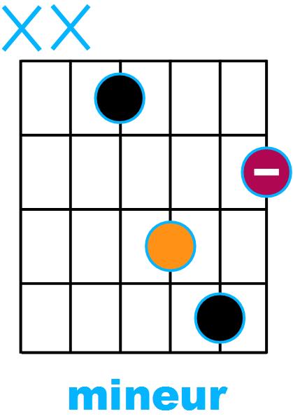 Forme d'accord mineur avec fondamentale sur la corde de Ré (forme de D)