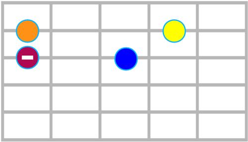 Se limiter à 4 notes de la pentatonique mineure (motif 1)