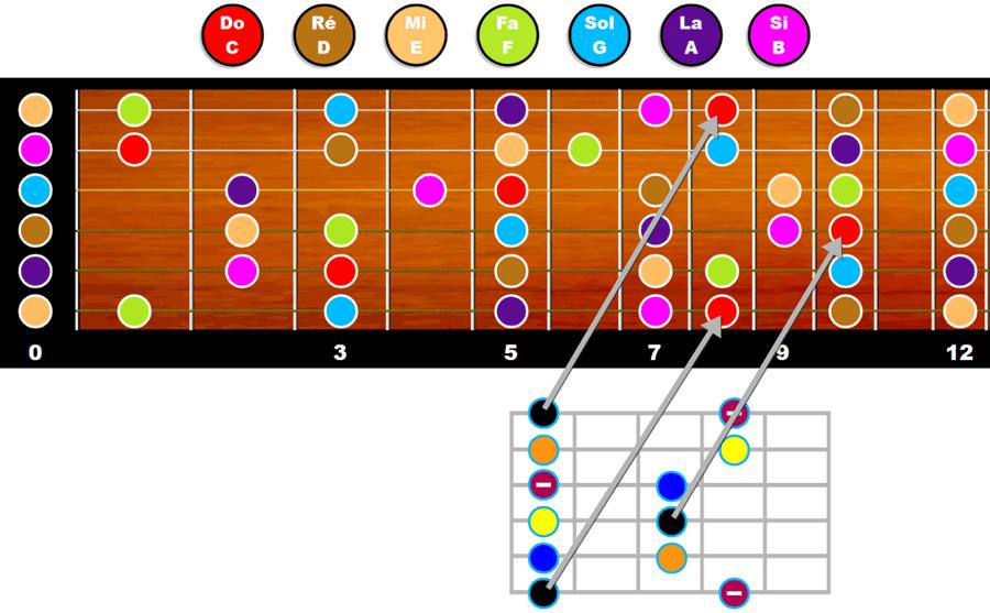 Motif n°1 de la gamme pentatonique mineure en case 8 (tonalité Do mineur)