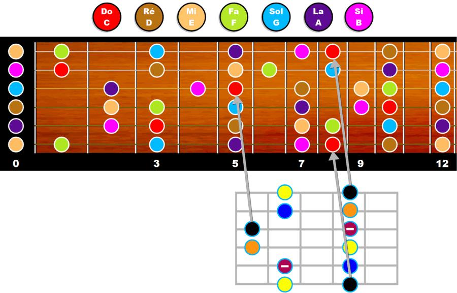 Motif pentatonique mineur n°5 joué en case 5