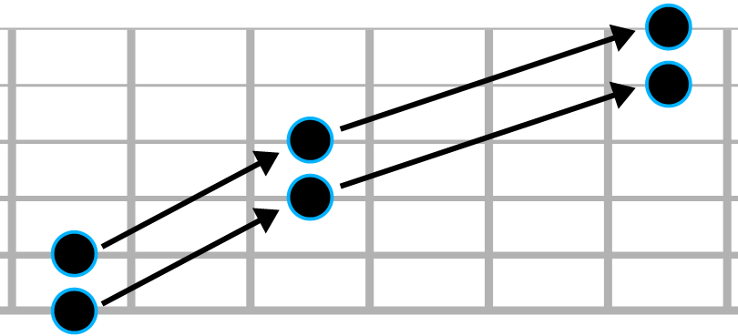 Schéma synthétique d'octaves sur le manche