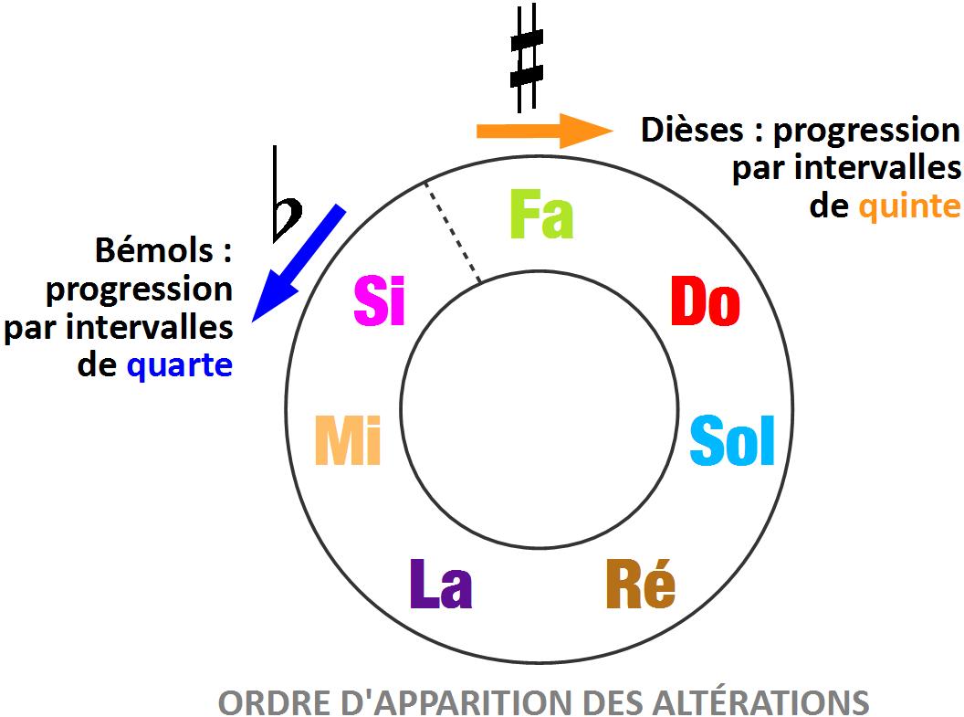 Ordre d'apparition des altérations et cycle des quintes