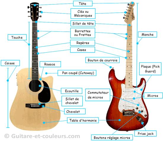 Les différentes parties de la guitare