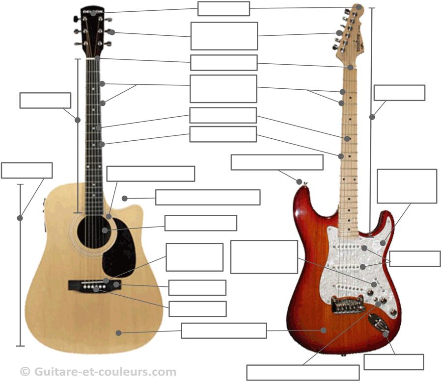 Les différentes parties de la guitare - Légendes à compléter