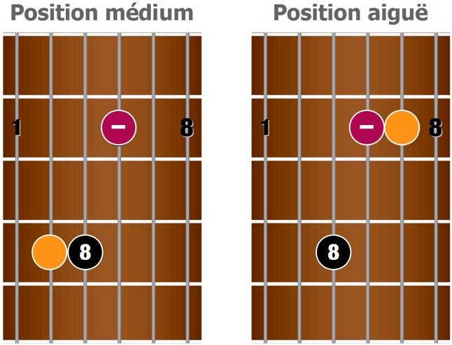 Première position mineure, basée sur la forme de Em