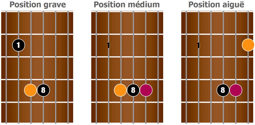 3 variantes de la forme du barré de A