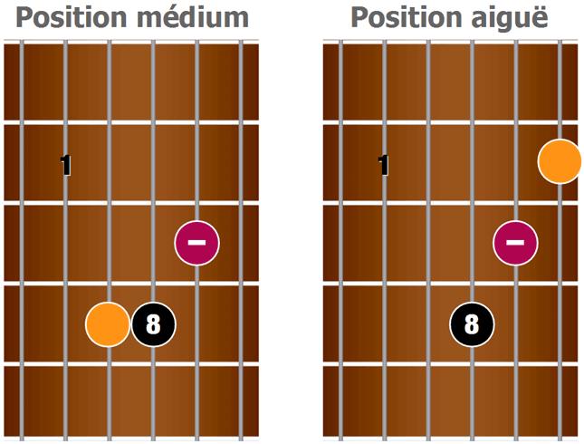 2 variantes du barré en forme de Am