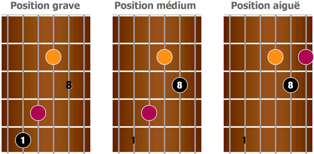 3 variantes du barré en forme de C
