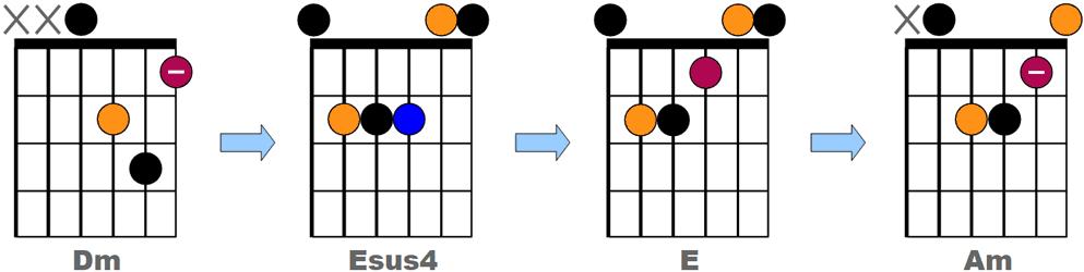 Progression d'accords avec accord sus4 - Exemple 2