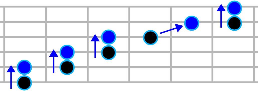 Intervalle de quarte sur les cordes adjacentes de la guitare