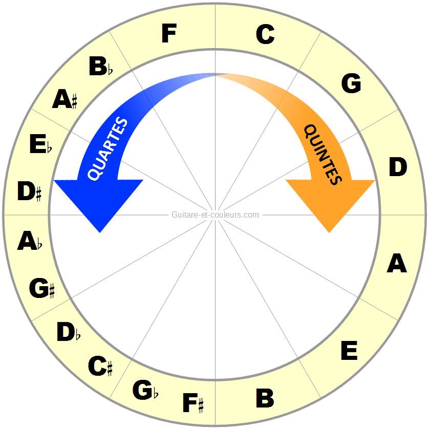 La quarte est le renversement de la quinte : illustration sur le cercle des quintes
