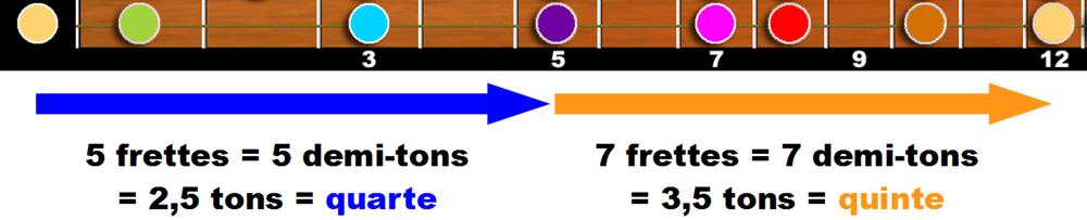 Illustration sur un mahnche de guitare des écarts de quarte entre Mi et La et de quinte entre La et Mi